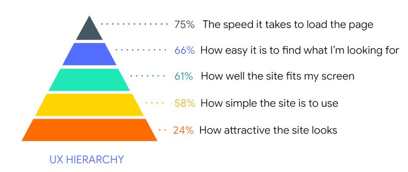 piramide della ux secondo google