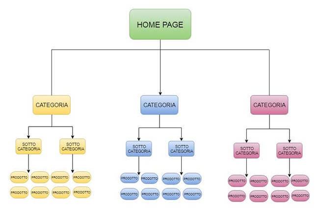 esempio alberatura sito