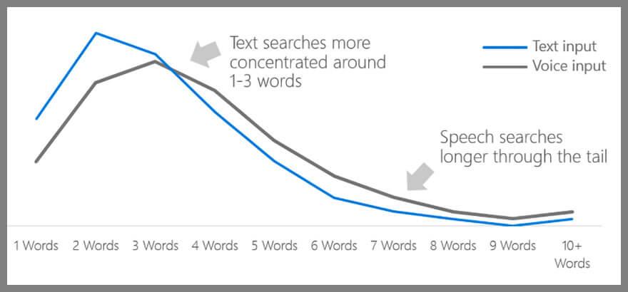 lunghezza ricerche vocali